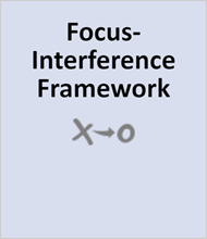 Focus-Interference Framework (free course) FOCUIFFRC60